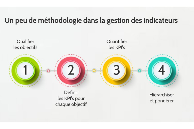kpi indicateurs de performances clés