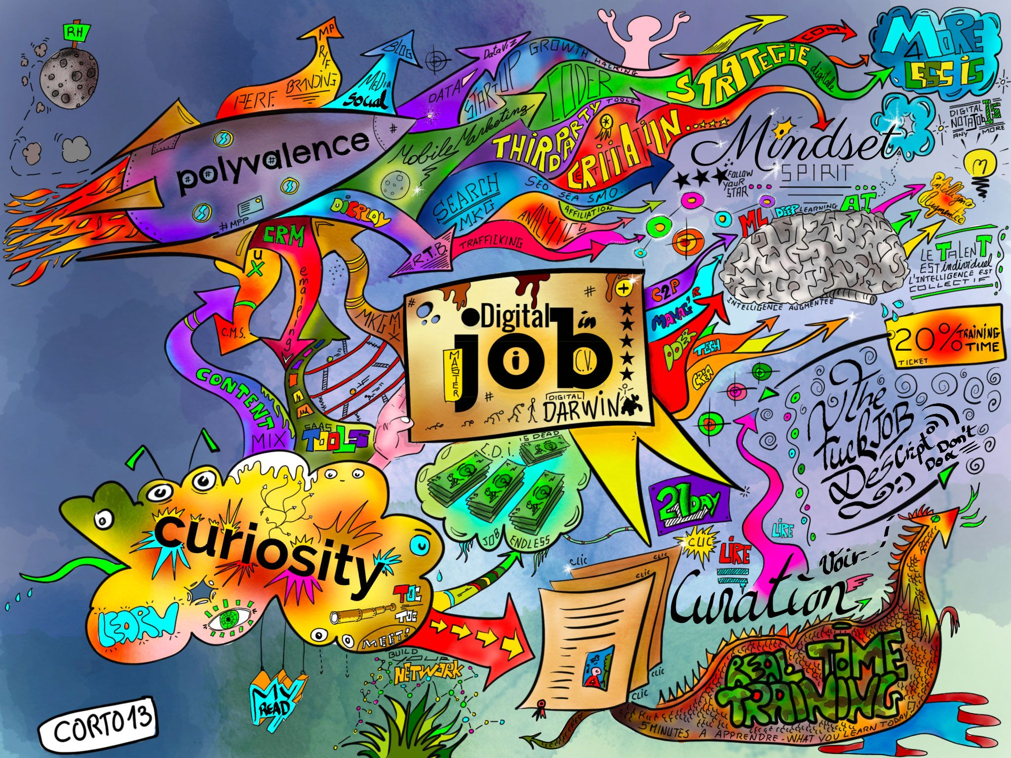 Digital job Sketchnote