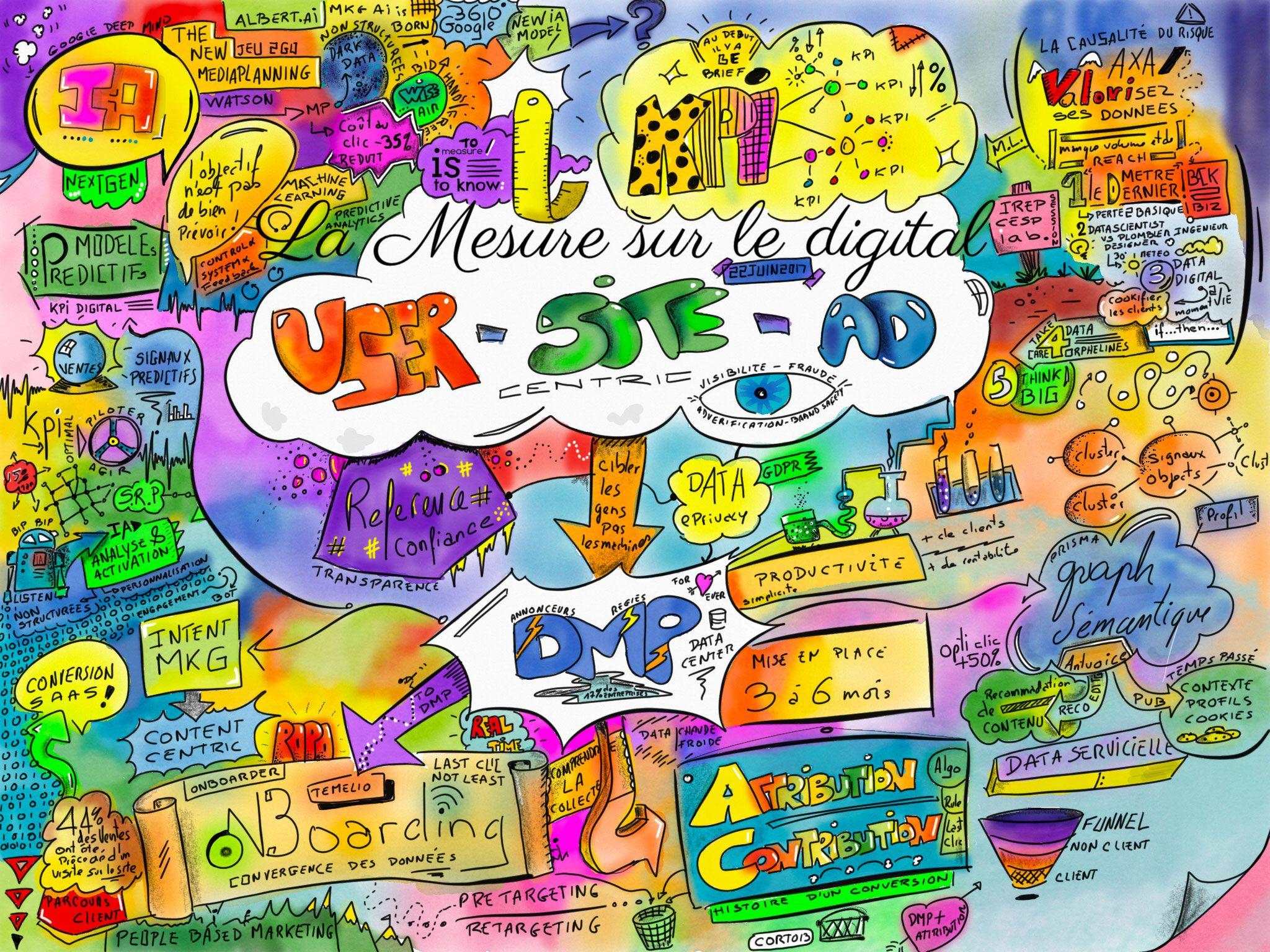 Sketch Mesure sur le digital