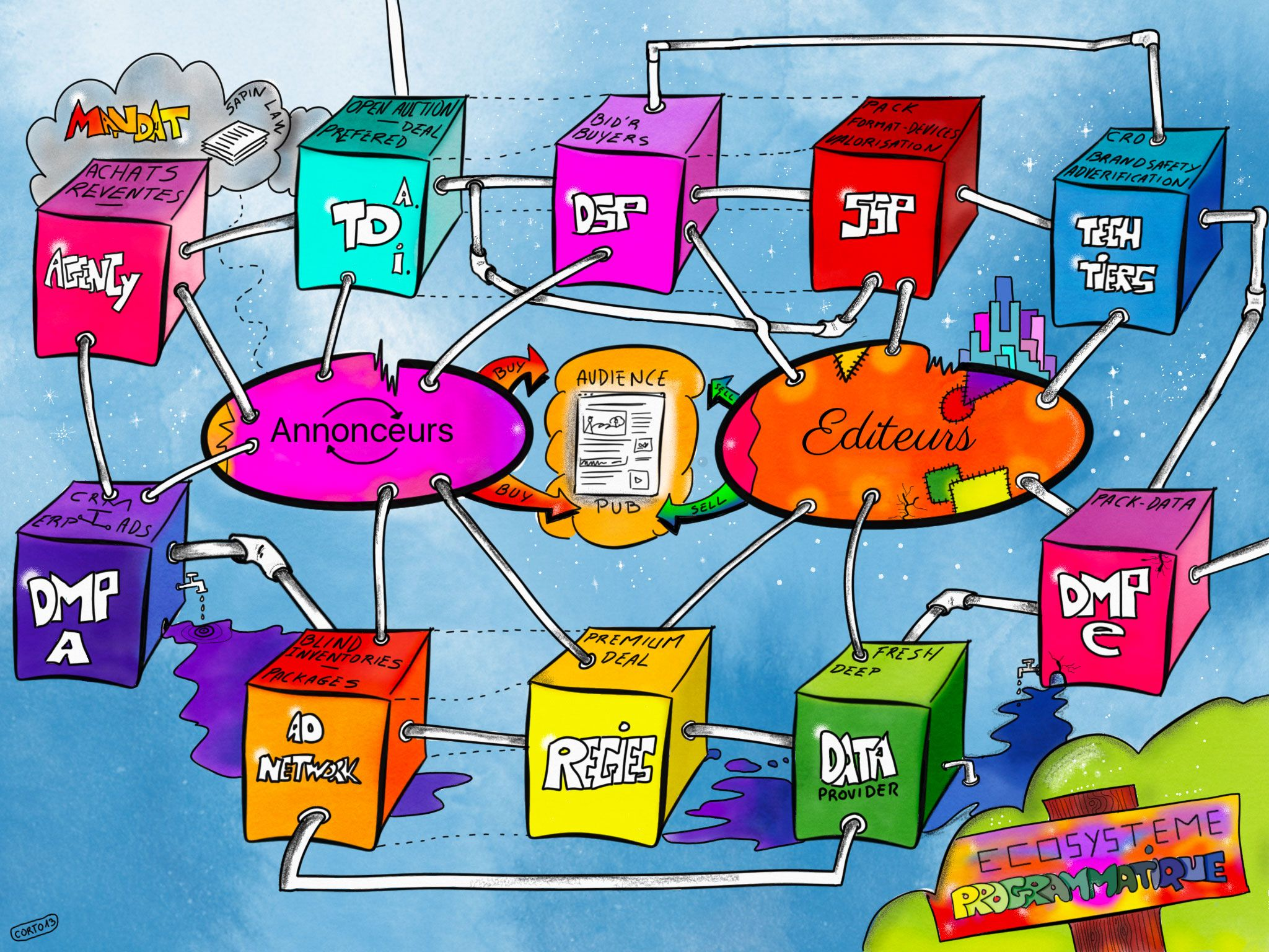 écosystème programmatique