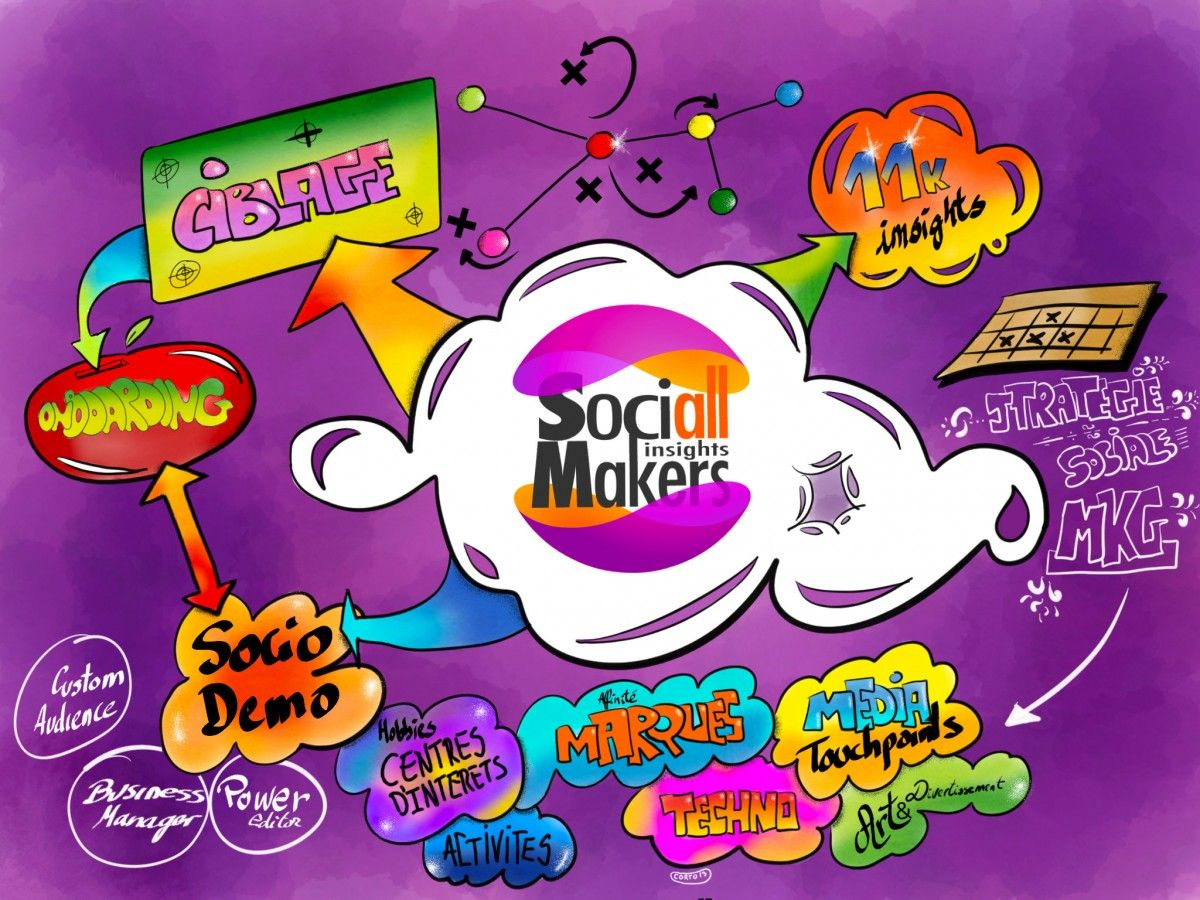 Sociall Makers Insights