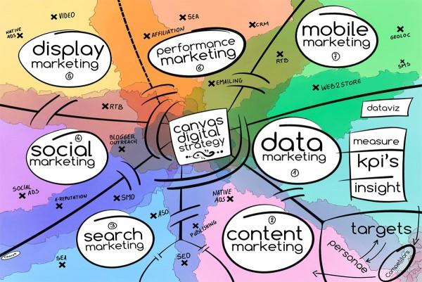 canvas stratégie de communcation digitale
