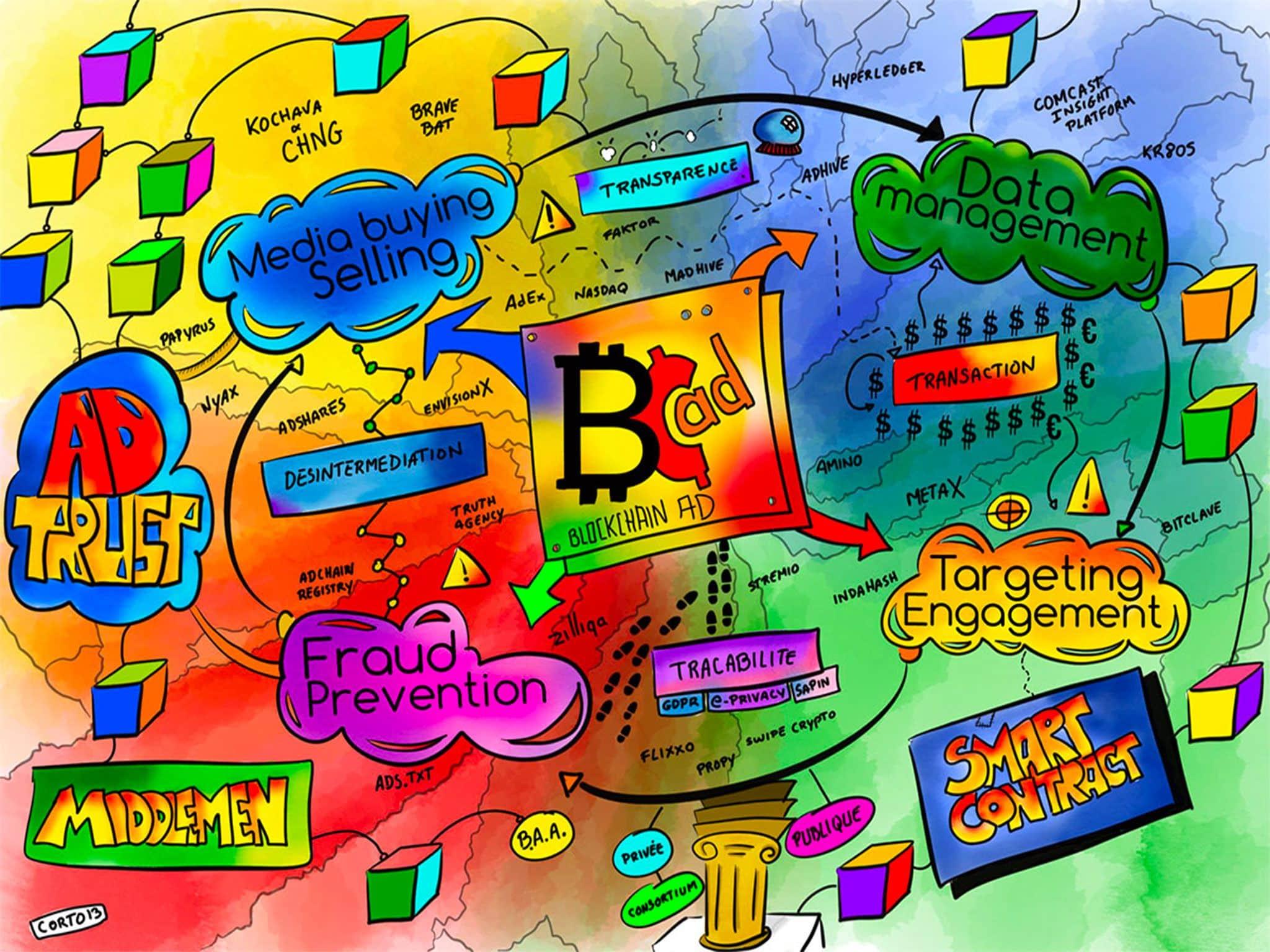 Sketchnote-Blockchain Ads