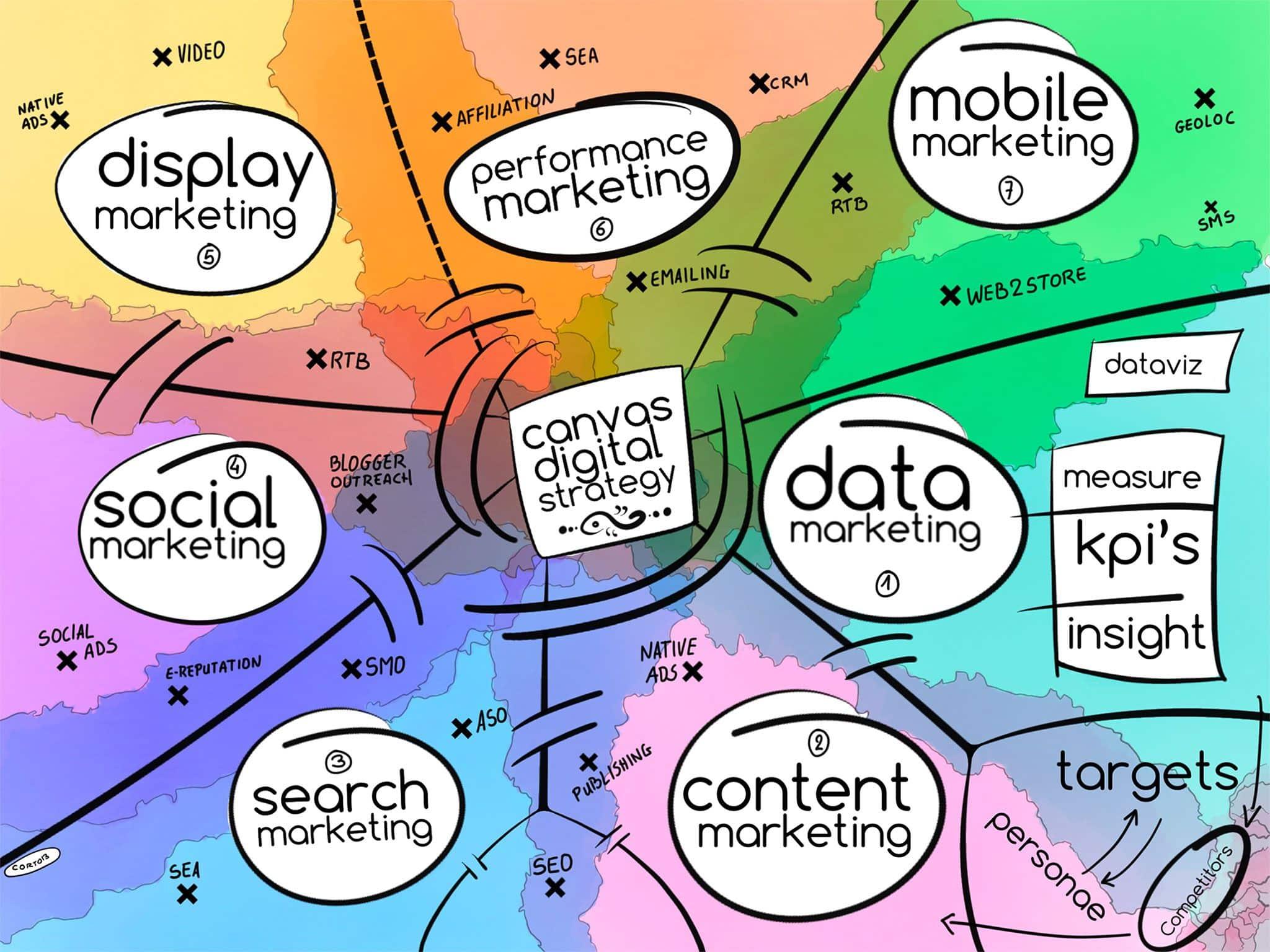 Stratégie marketing digital Sketch-canvas-strategie-digitale