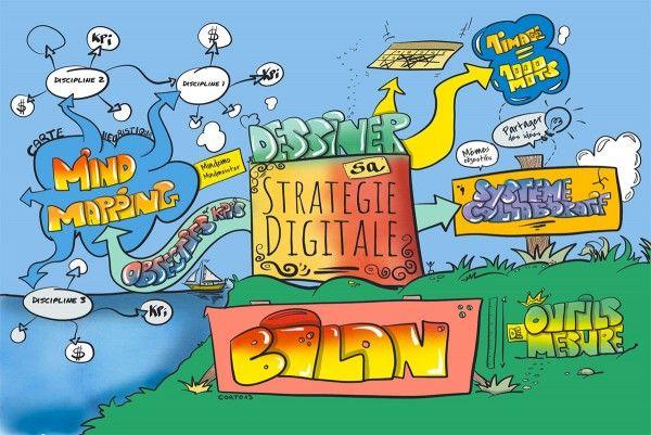Stratégie digitale et mind mapping