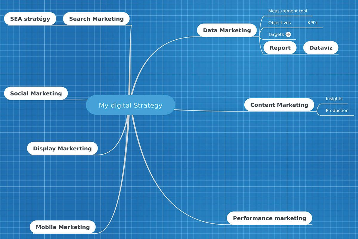 StratMap mind mapping