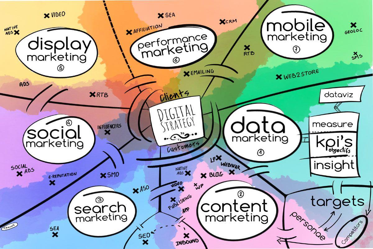 canvas de la stratégie digitale