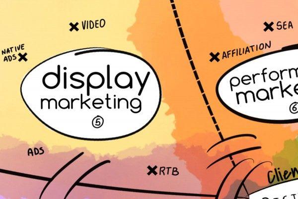 display marketing et stratégie digitale