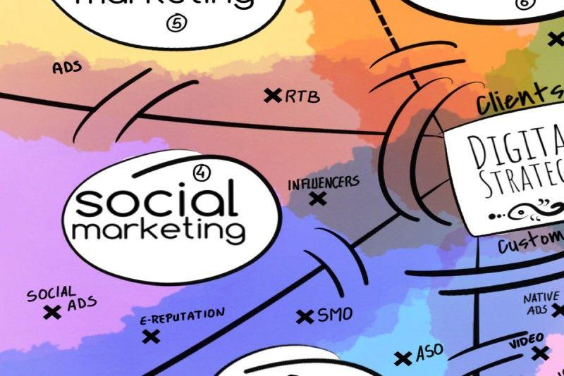 social marketing et stratégie digitiale