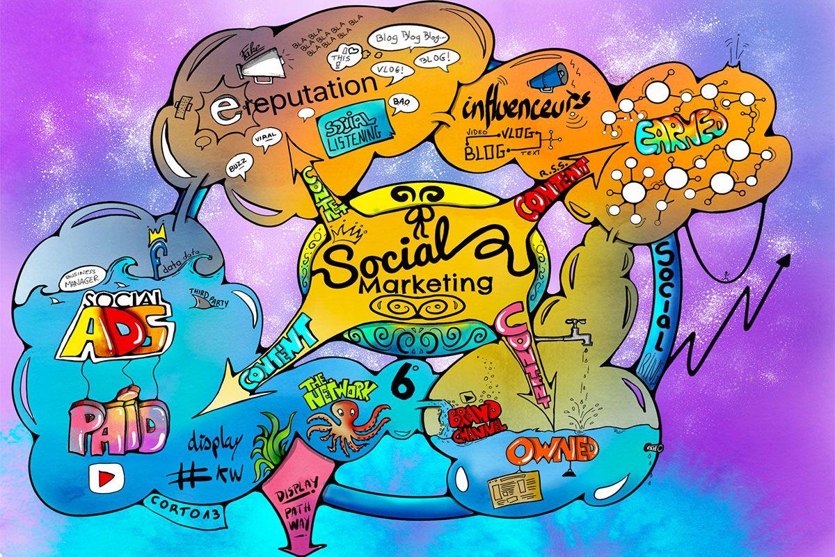 stratégie digitale social marketing