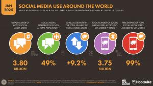Social Media ranking 2020
